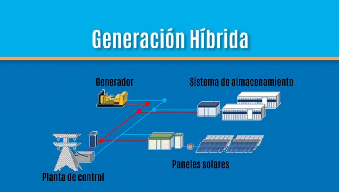 Las obras en Piedra Negra le darán al país la primera central híbrida termo-fotovoltaica.visibility