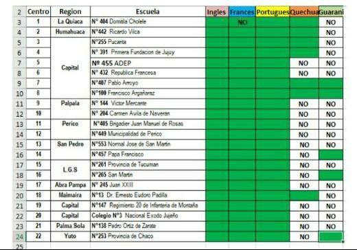 Escuelas- Regiones- Idiomas
